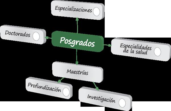 niveles_pos